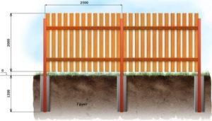 схема установки забора из дерева штакетник