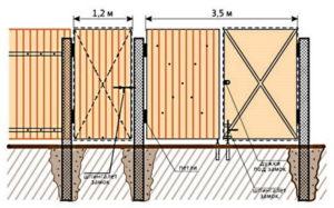 Схема установки деревянной калитки с воротами