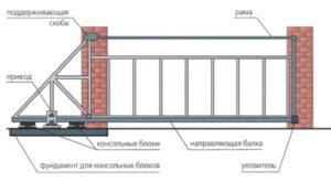 принцип действия откатных ворот