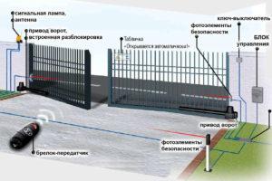 схема распашных ворот с электроприводом